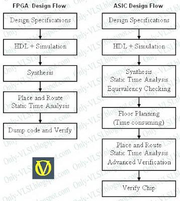 FPGA vs ASIC