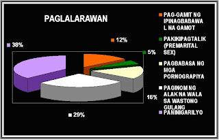 kabataang nalululong sa bisyo Ang halaga ng pananaliksik na ito ay upang pamulatin ang pagiisip ng mga kabataang sa murang edad pa lamang ay nalululong na sa bisyo  ng bisyo sa.