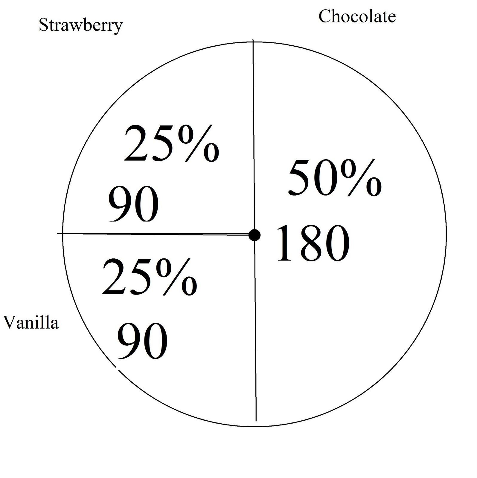 Math Circle Graph