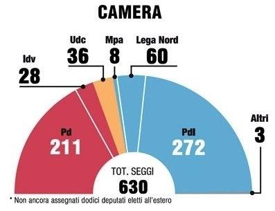 Consiglioaperto la composizione del nuovo parlamento for Composizione del parlamento