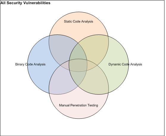 Bolder Security Types Of Software Security Testing