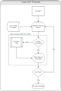 This diagram should be self explanatory and  would love to hear what you think about it is there  better way show the loop either with or out also random coding related tips tricks visio flow rh omnicodespot