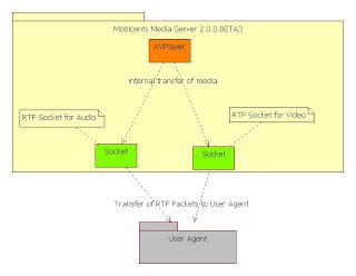Mobicents Media Server (MMS) v2 0 0 BETA3 Released! | Planet