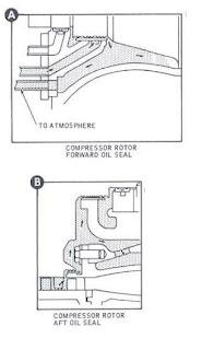 Solar Turbine: Engine Oil Seal Pressurizing Airflow Diagram