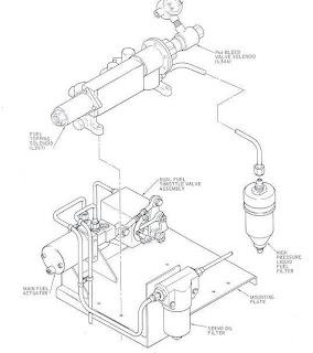 Solar Turbine: Dual Fuel Control Assembly