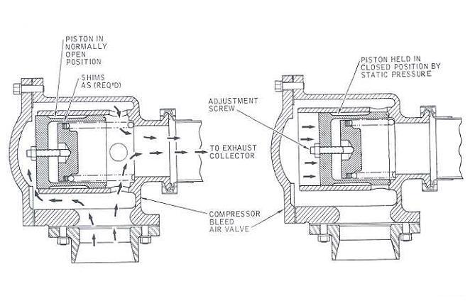 Solar Turbine: Compressor Bleed Air Valve Actuation