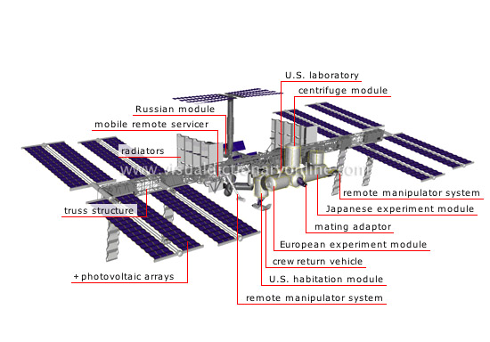 Rodo Gendeng Daily Notes International Space Staion Iss