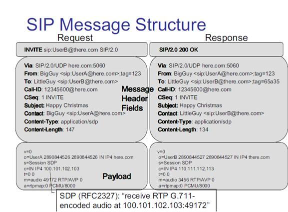 VoIP, SIP, TDM Tips: SIP NAT, STUN & TURN