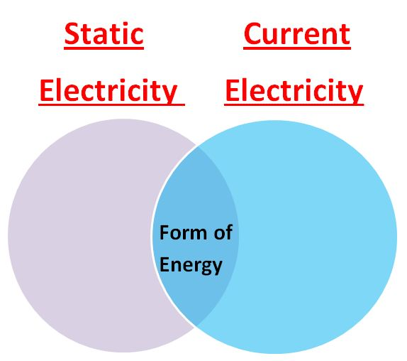 Current Electricity Diagram Electricity