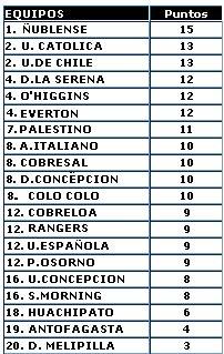 Tabla General Apertura 2008
