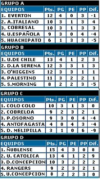 Grupos Apertura 2008