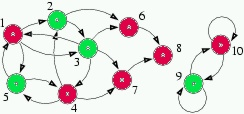boolean network