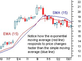 Binary options exponential moving average