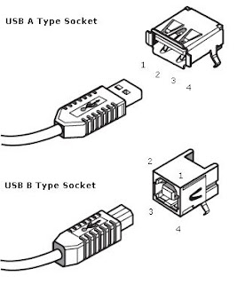 Dilshan R Jayakody's Web Log: Essential USB Specifications
