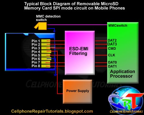 learning how do removable memory card mmc works on block diagram of 3g mobile phone