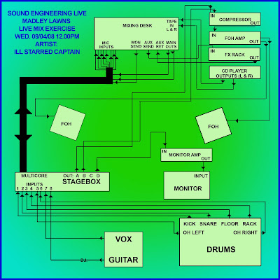 audio engineering diagrams car audio wiring diagrams stereo harness diagram dorothy's sound engineering blogs: sound engineering live ...
