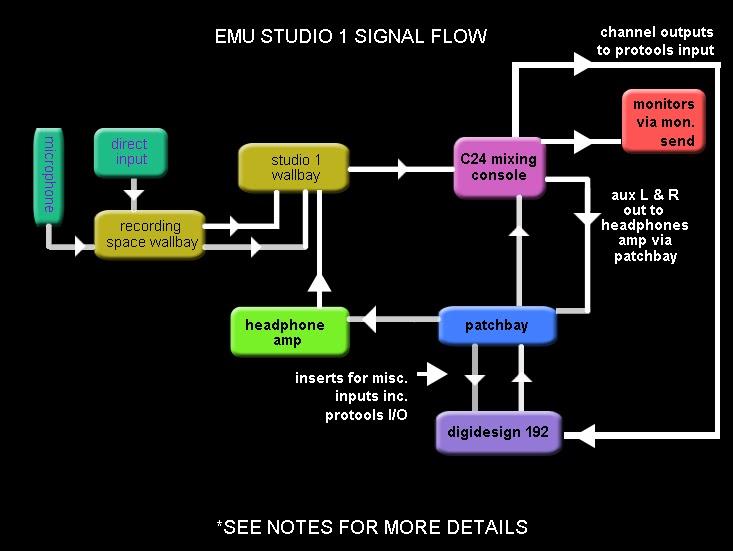 Dorothy U0026 39 S Sound Engineering Blogs  Ses Week 1 Studio 1 Signal Flow