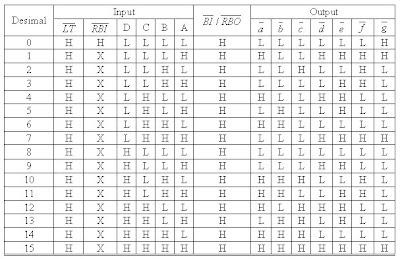 TIRTO ONLINE: Fungsi dan Penjelasan Decoder BCD to Seven