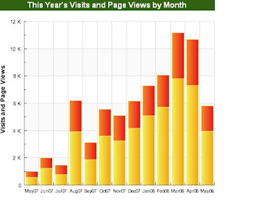 Site visits over a 12 month period