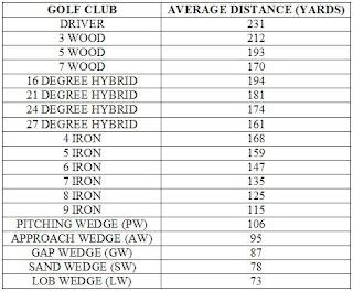 Average distance chart also for golf beginners tips rh golftipsbeginnersspot