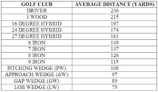 Golf Club Distance Chart Gallery Of Chart 2019