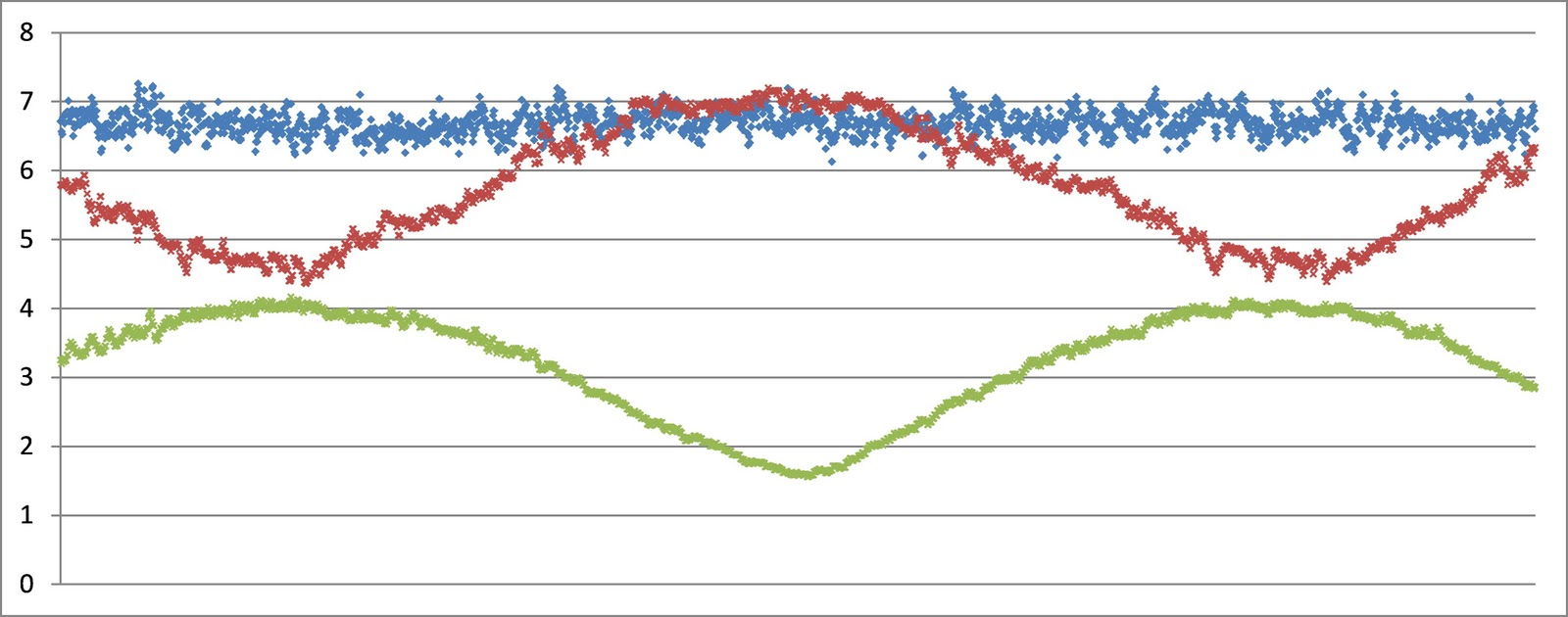 Sailboat Instruments: Boat and wind speed calibration