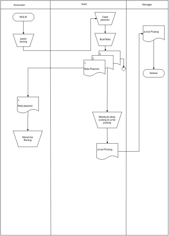 Sistem perdagangan erd