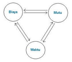 3 Circle Diagram