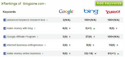 website rankings
