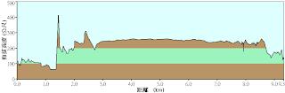 三貂嶺瀑布群 GPS軌跡圖、地圖