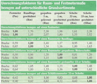 Festmeter In Raummeter