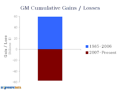 GM Earnings Historical