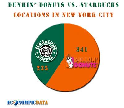 Dunkin Donuts Starbucks