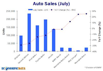 Auto Sales July