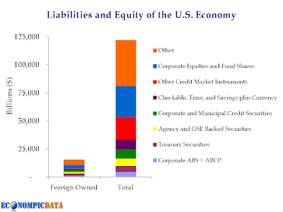 Liabilities and Equity of US Economy