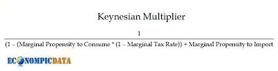 Keynes-Multiplikator