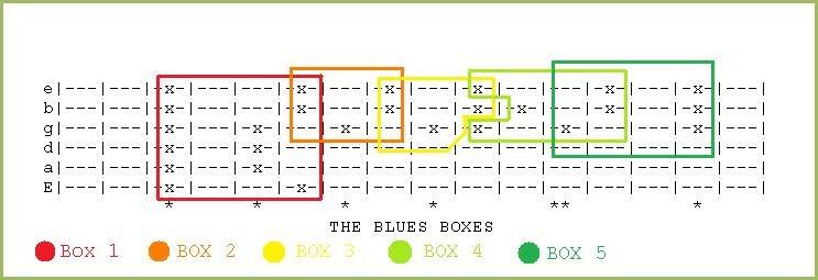 blues guitar the five blues boxes. Black Bedroom Furniture Sets. Home Design Ideas