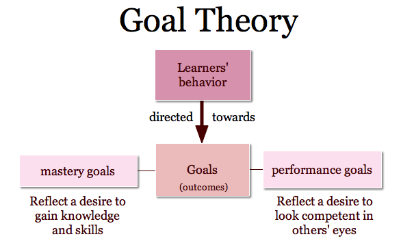 Performance Magazine What is goal setting theory? - Performance Magazine