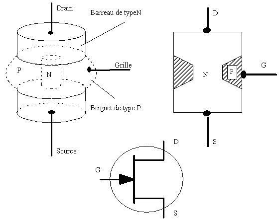 Circuits electroniques les transistor a effet de champ for Le transistor
