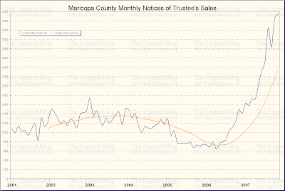 Maricopa County Notices of Trustee's Sales, Jan 2001 to Nov 2007
