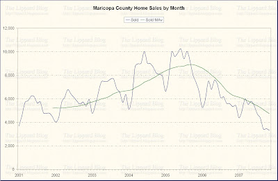 Number of Homes Sold Per Month in Maricopa County - Click to Enlarge