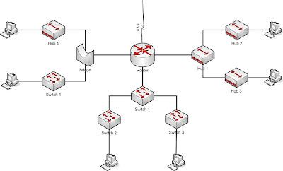 Cisco CCNA Study Guide, Cisco CCNA 640-802 exam topics