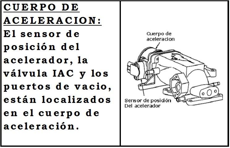 SIST. de INYECION a GASOLINA TBI GM