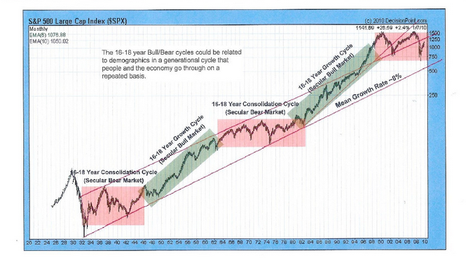 Long term chart of secular bull and bear markets