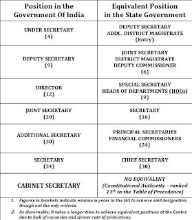 Civil Services Resources: Equivalent Ranks of IAS officers ...