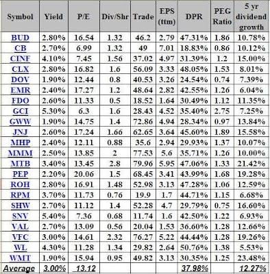 Dividend Growth Stocks Watchlist - Dividend Growth Investor