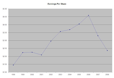 Effect of Dividend Announcement on Stock Prices in Banking Industry of Pakistan
