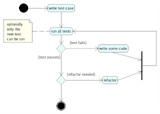 Diego torres milanos blog python and test driven development part i start writing the tests run the tests to verify that the test you have just written fails write the code that satisfies it and the refactor the code to ccuart Gallery