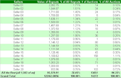 World of Warcraft Exodar Auction House Top 20 Sellers - 12-12-2007