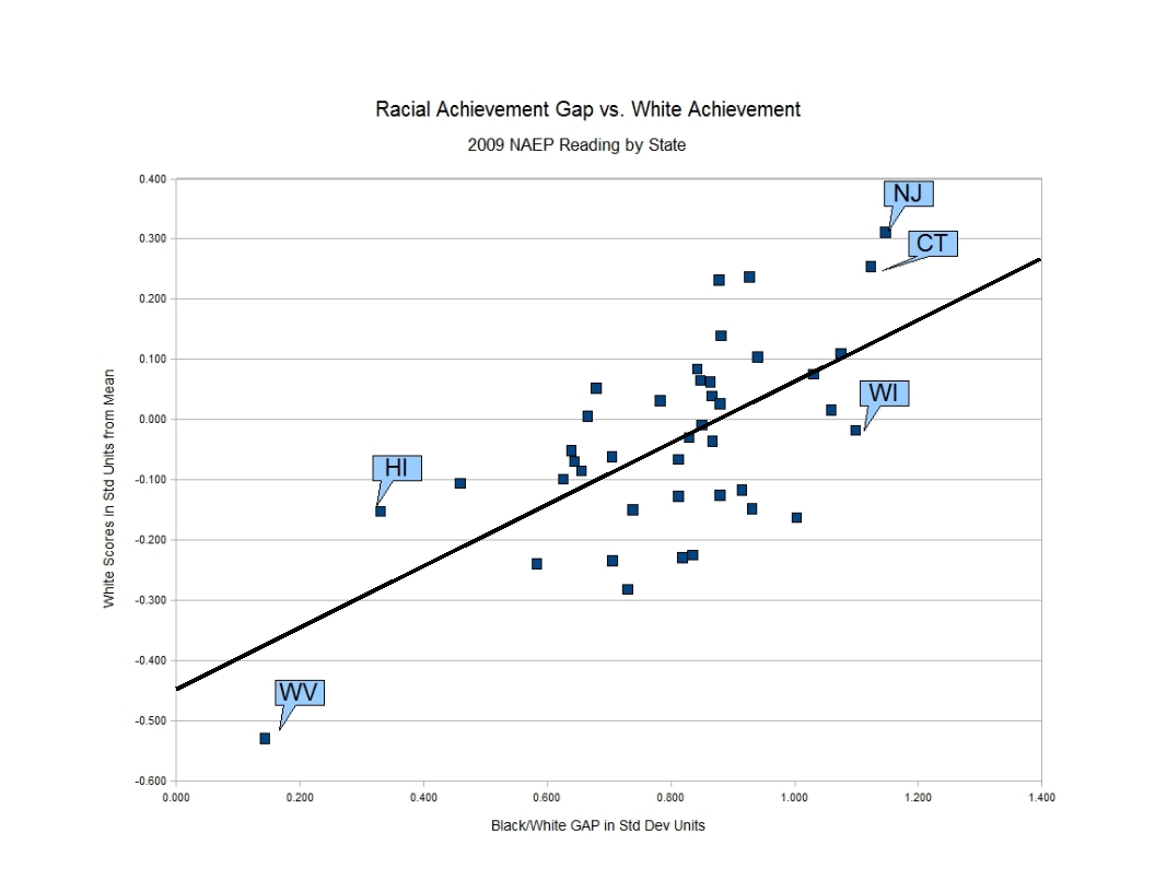 Your Lying Eyes: Achievement GAP Grows with Achievement